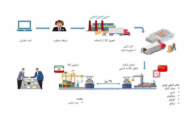 حمل دریایی از چین به ایران
