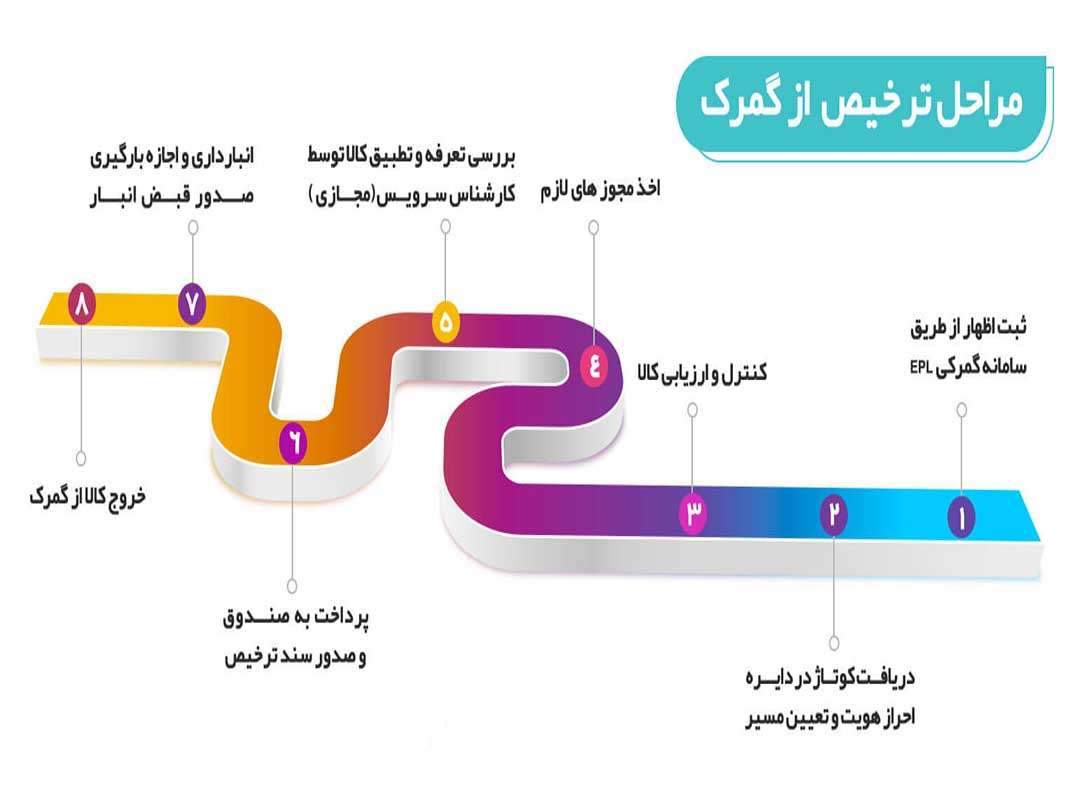 مراحل ترخیص کالا از ترکیه به ایران و هزینه ترخیص کالا از ترکیه
